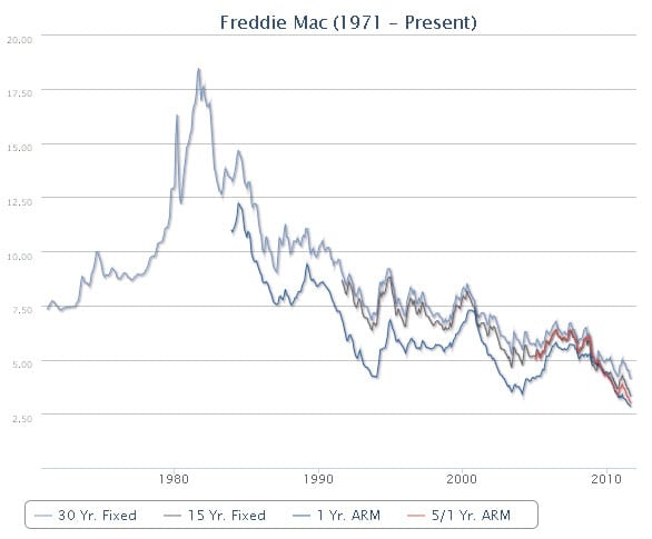 Interest Rates 50 Year Low