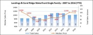 Coral Ridge Landings Waterfront Property