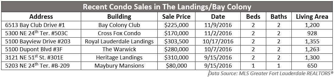 Landings Bay Colony Condos