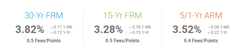 30 Year Fixed Rates Near 2-Year Low