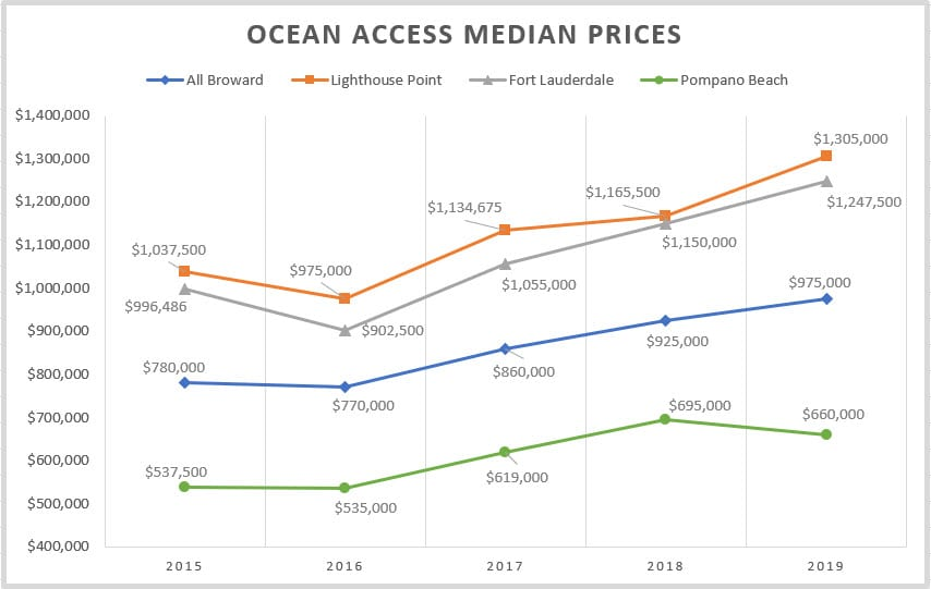 Waterfront Property Median Prices