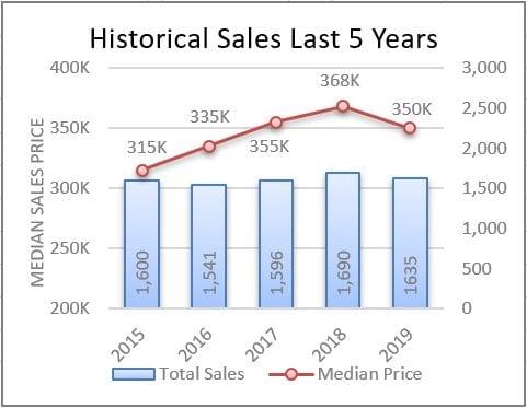 Condo Sales 2015-2019
