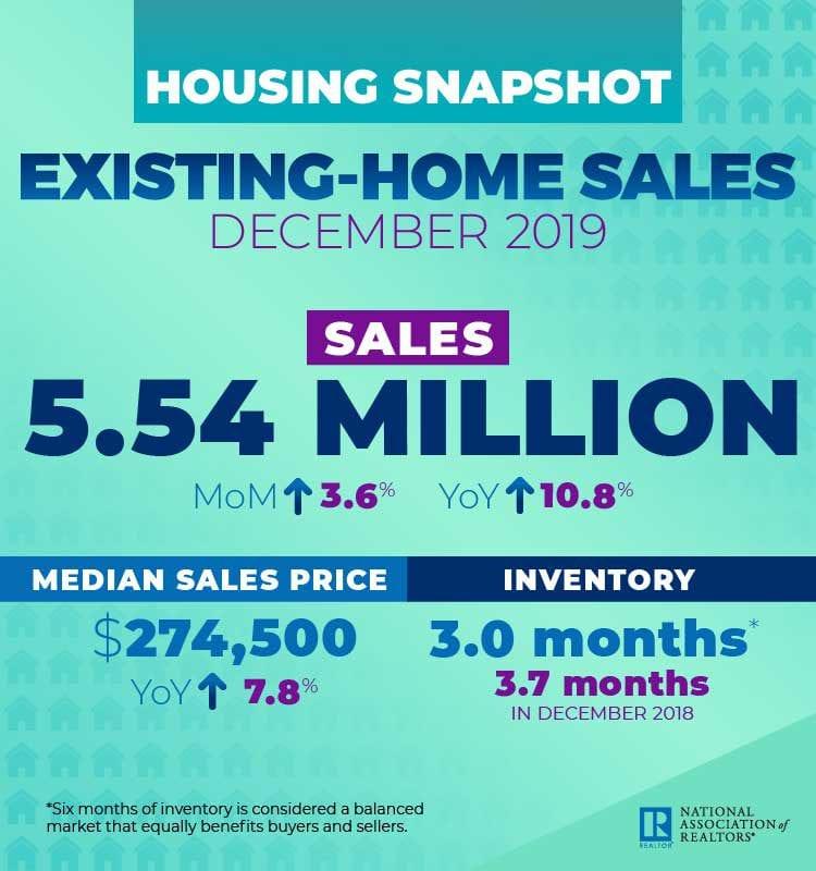 National Housing Snapshot December 2019