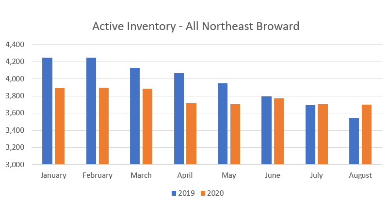 Fort Lauderdale Real Estate Inventory