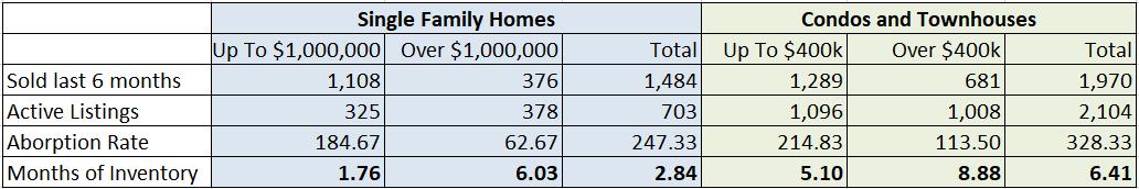 Condos versus single family homes in South Florida