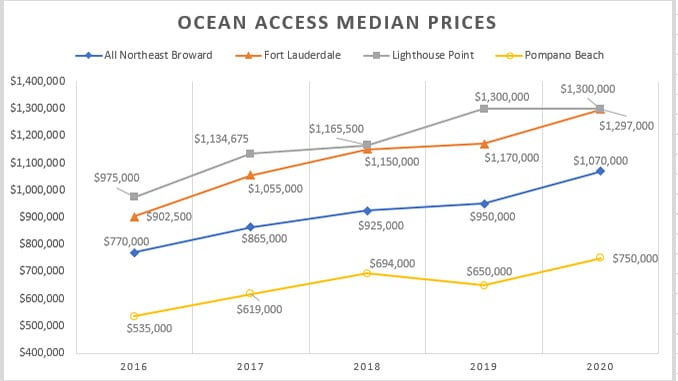 Fort Lauderdale Waterfront Home Prices