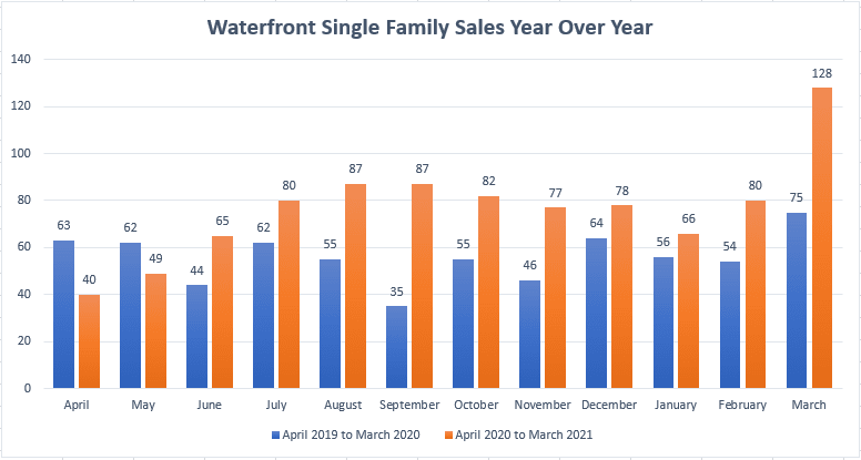 Fort Lauderdale Waterfront Property Sales
