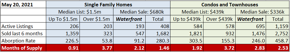 Fort Lauderdale Real Estate Inventory May 2021