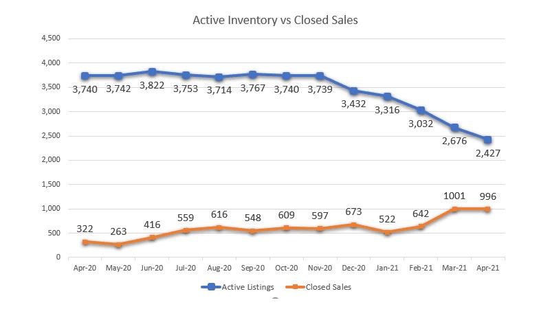 Inventory vs Closed Sales