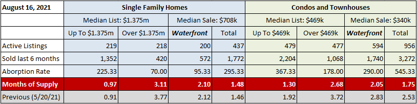 Fort Lauderdale Real Estate Inventory August 2021