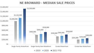 Fort Lauderdale Median Sale Prices